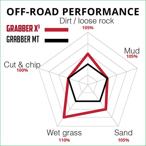 X3 off-road
